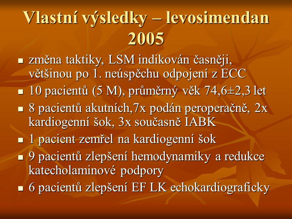 Vlastní výsledky – levosimendan 2005