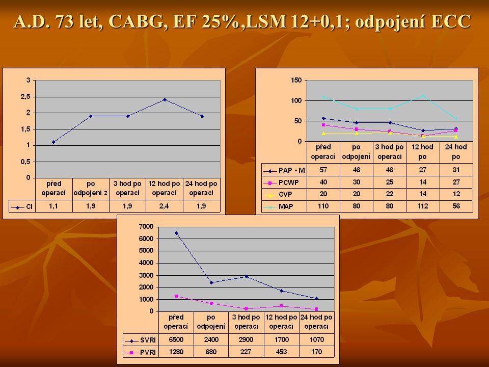 A.D. 73 let, CABG, EF 25%,LSM 12+0,1; odpojení ECC