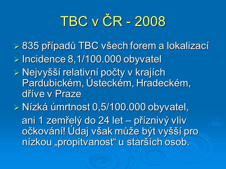 TBC v ČR - 2008 835 případů TBC všech forem a lokalizací