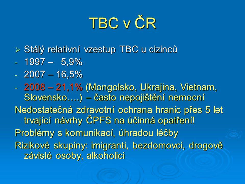 TBC v ČR Stálý relativní vzestup TBC u cizinců 1997 – 5,9%