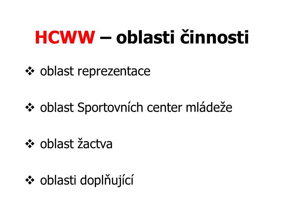 HCWW – oblasti činnosti