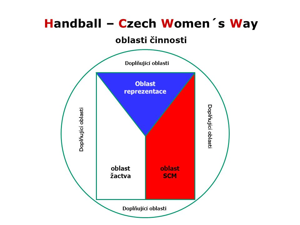 Handball – Czech Women´s Way oblasti činnosti