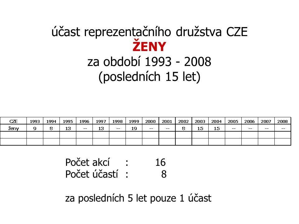 účast reprezentačního družstva CZE ŽENY za období 1993 - 2008 (posledních 15 let)