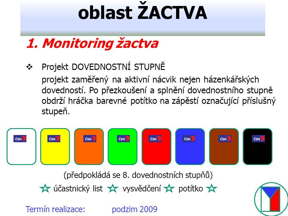 oblast ŽACTVA 1. Monitoring žactva Projekt DOVEDNOSTNÍ STUPNĚ