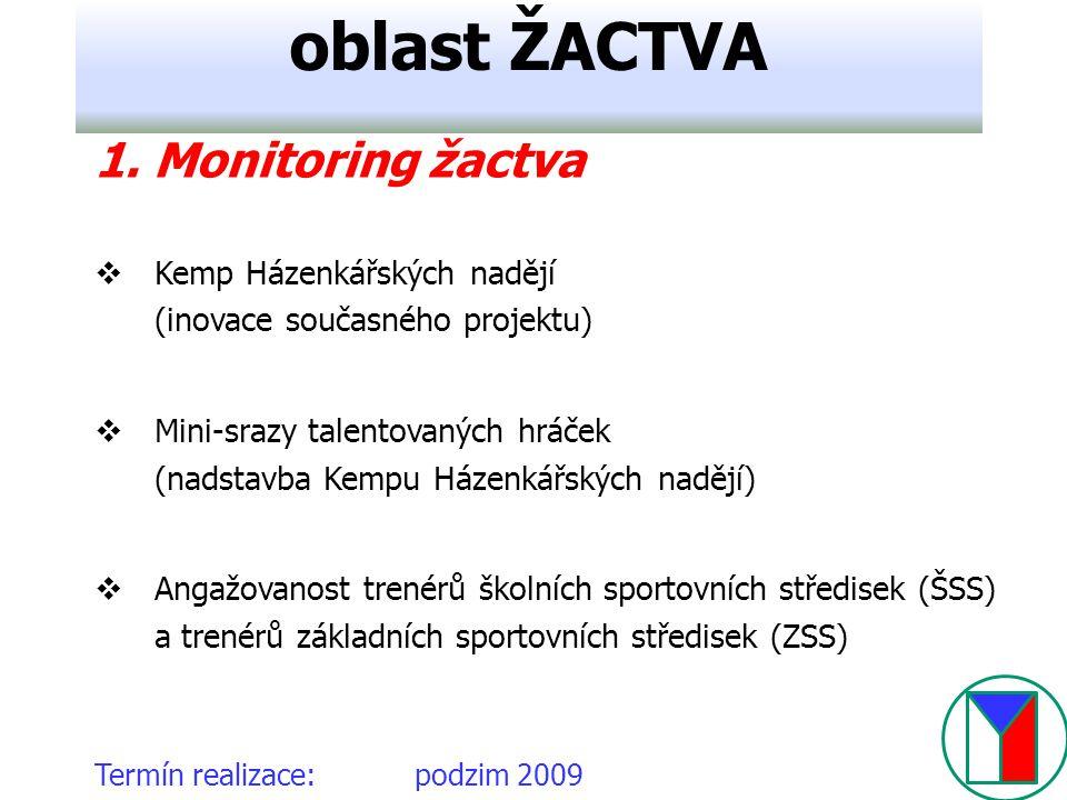 oblast ŽACTVA 1. Monitoring žactva Kemp Házenkářských nadějí