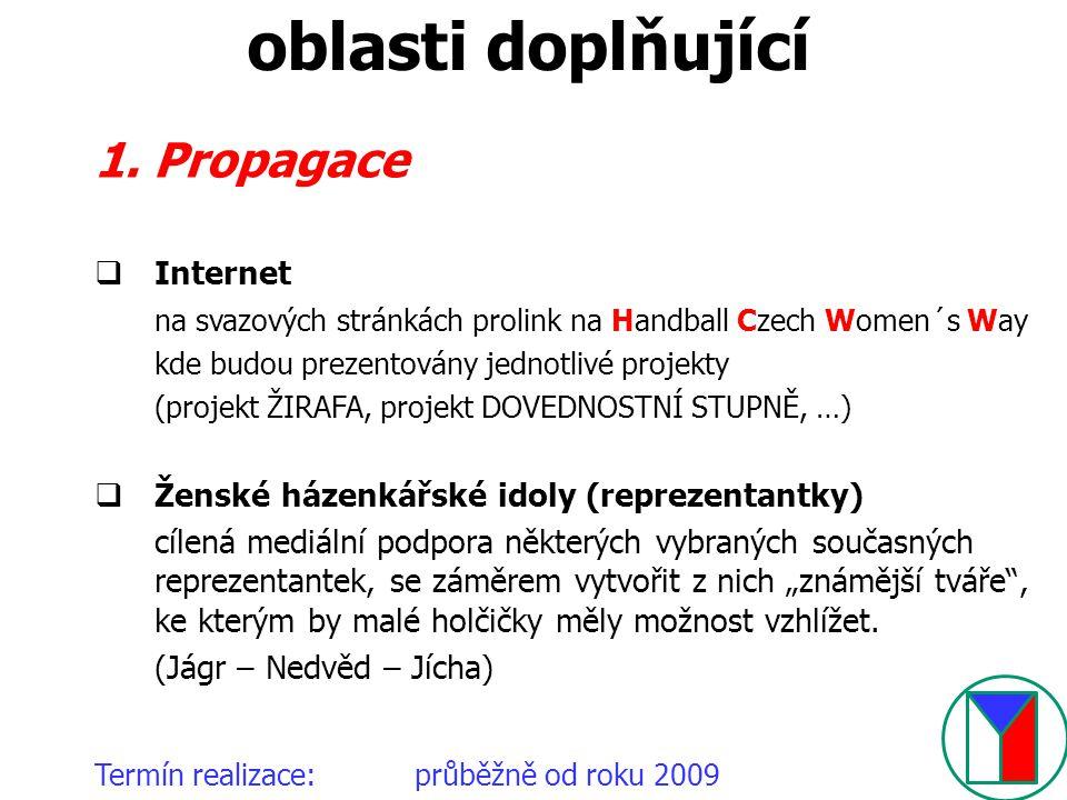 oblasti doplňující 1. Propagace Internet