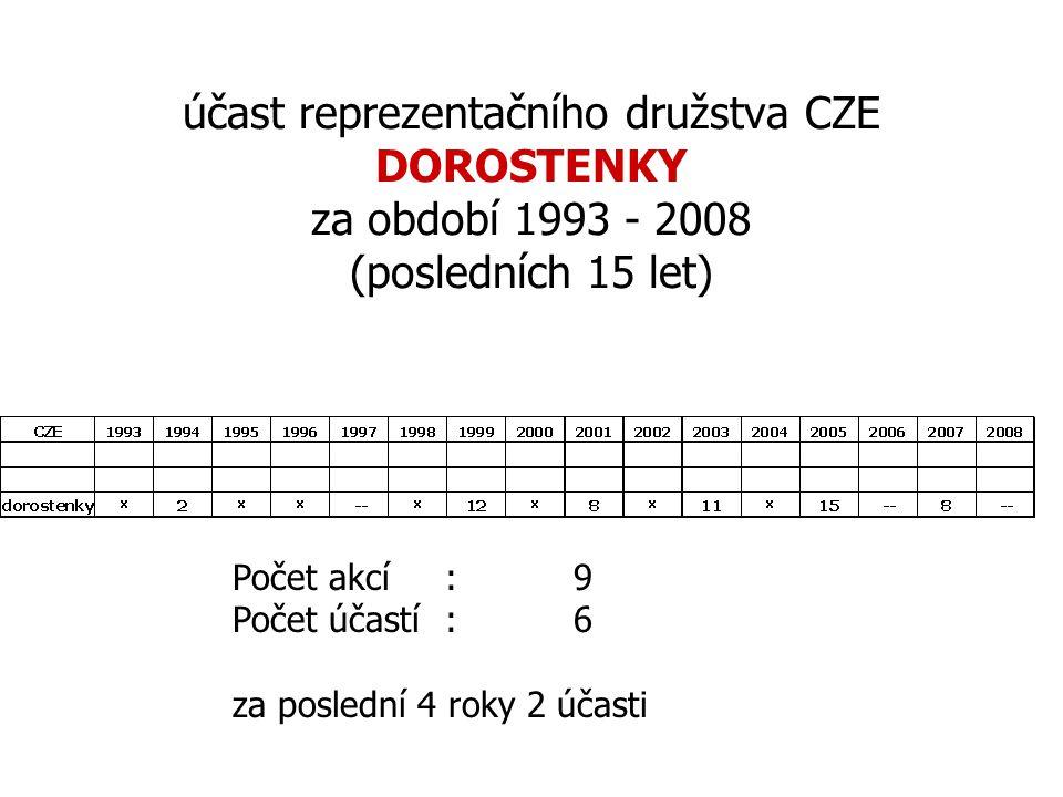 účast reprezentačního družstva CZE DOROSTENKY za období 1993 - 2008 (posledních 15 let)