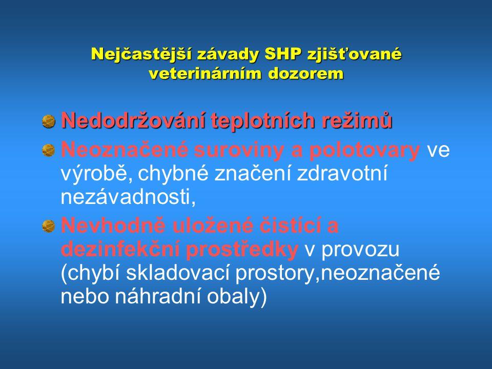 Nejčastější závady SHP zjišťované veterinárním dozorem