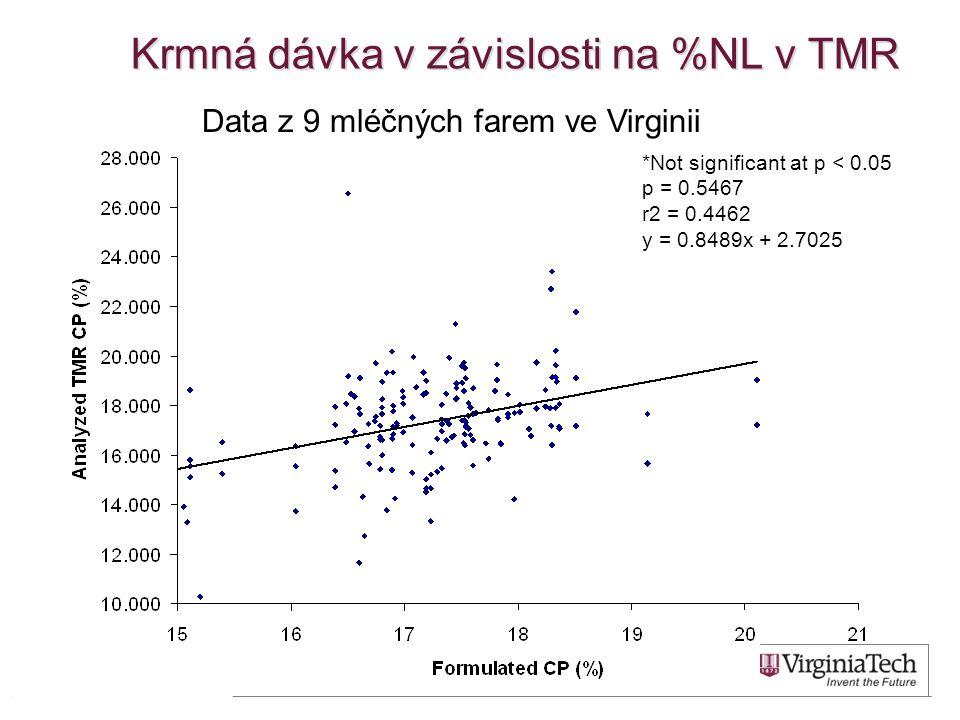 Krmná dávka v závislosti na %NL v TMR