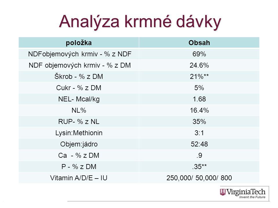 Analýza krmné dávky položka Obsah NDFobjemových krmiv - % z NDF 69%