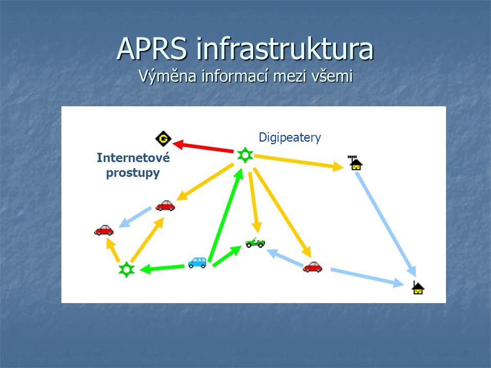 APRS infrastruktura Výměna informací mezi všemi