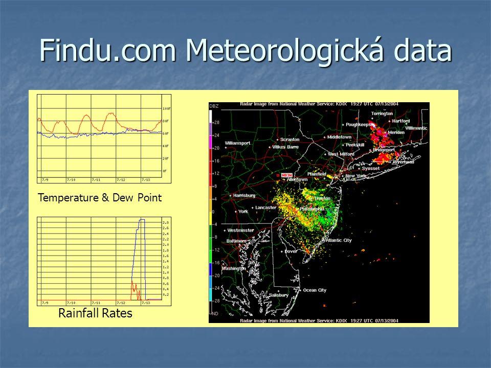 Findu.com Meteorologická data
