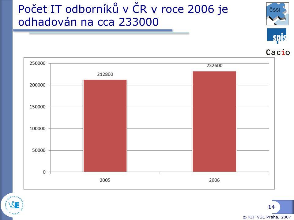 Počet IT odborníků v ČR v roce 2006 je odhadován na cca 233000