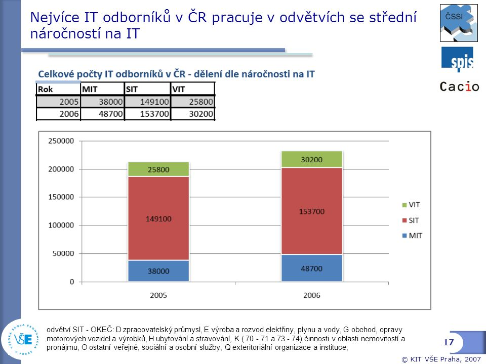 Nejvíce IT odborníků v ČR pracuje v odvětvích se střední náročností na IT