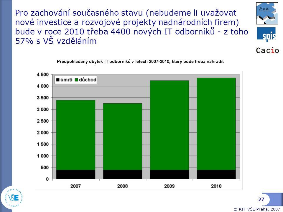 Pro zachování současného stavu (nebudeme li uvažovat nové investice a rozvojové projekty nadnárodních firem) bude v roce 2010 třeba 4400 nových IT odborníků - z toho 57% s VŠ vzděláním