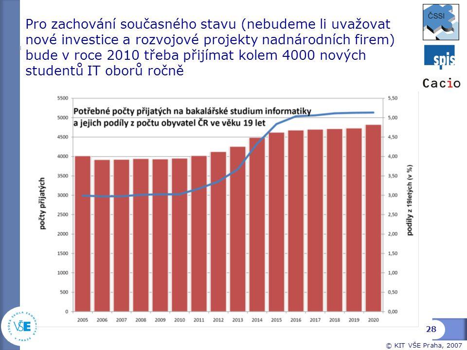 Pro zachování současného stavu (nebudeme li uvažovat nové investice a rozvojové projekty nadnárodních firem) bude v roce 2010 třeba přijímat kolem 4000 nových studentů IT oborů ročně