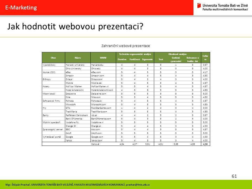 Jak hodnotit webovou prezentaci