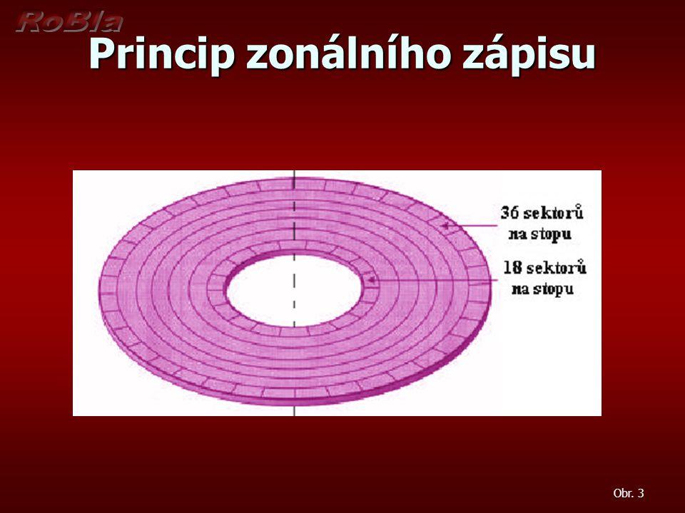 Princip zonálního zápisu