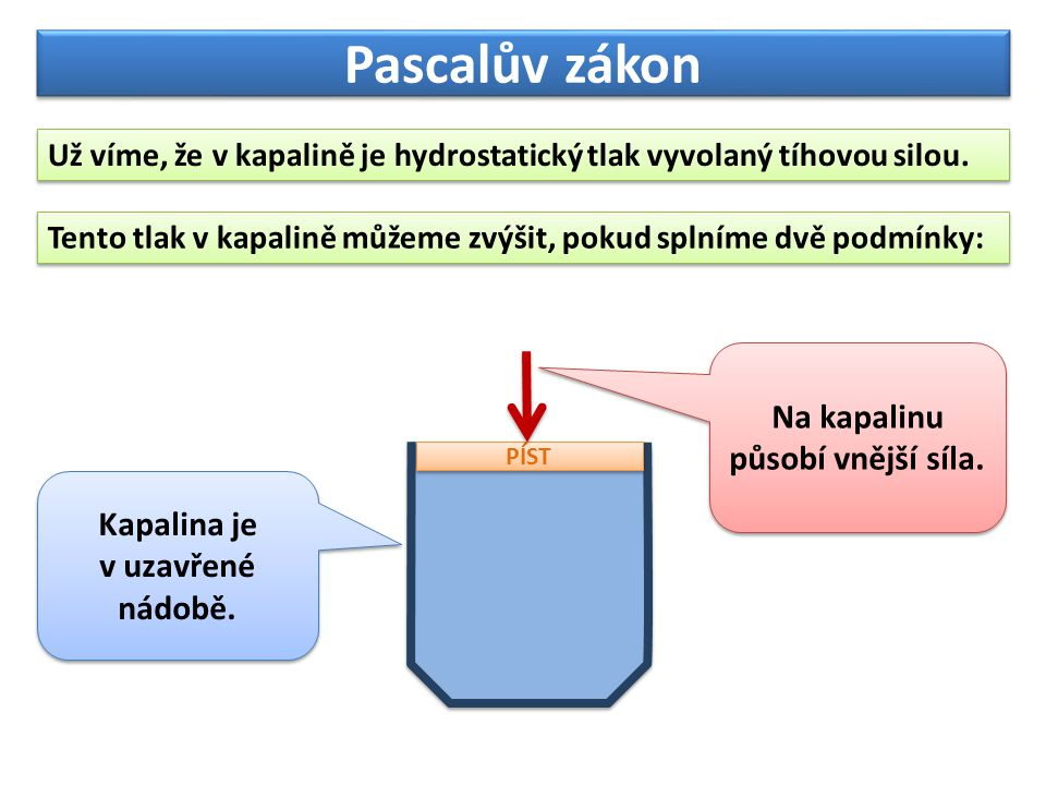 Na kapalinu působí vnější síla. Kapalina je v uzavřené nádobě.