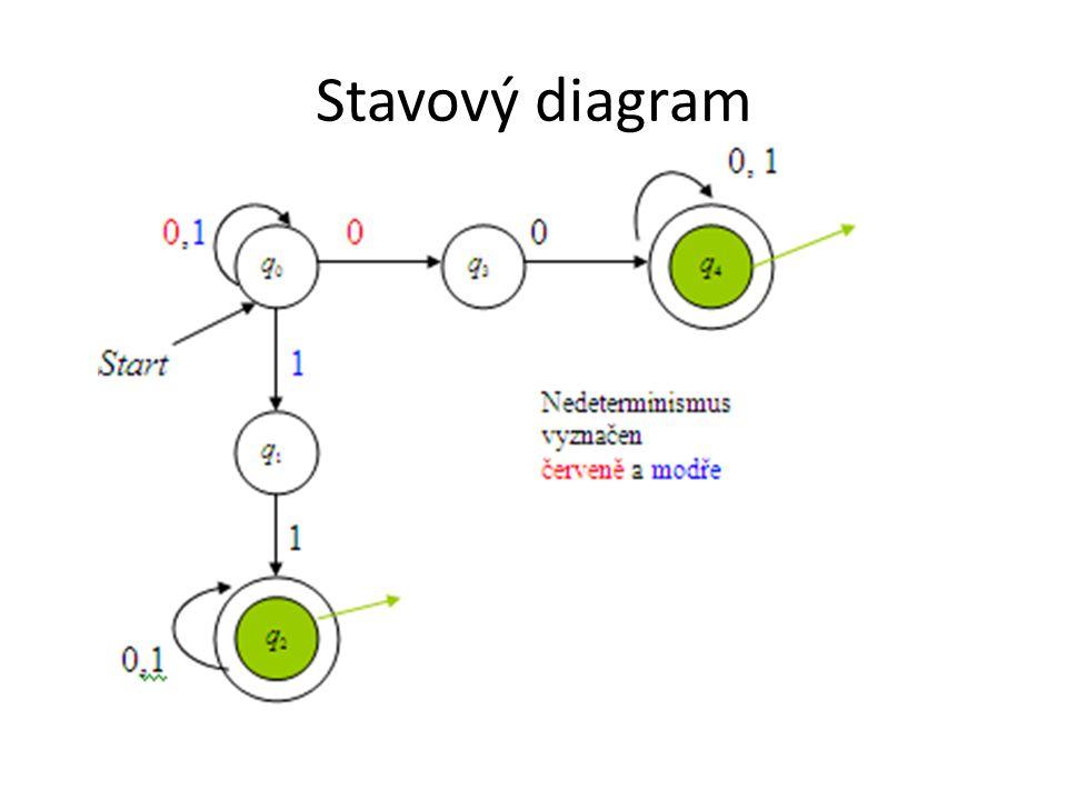 Stavový diagram