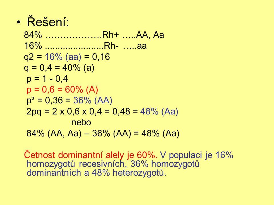 Řešení: 84% ……………….Rh+ …..AA, Aa 16% .......................Rh- …..aa