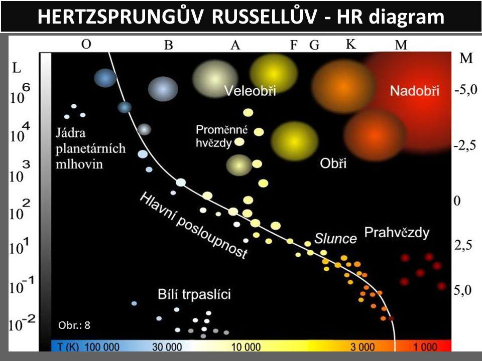 HERTZSPRUNGŮV RUSSELLŮV - HR diagram