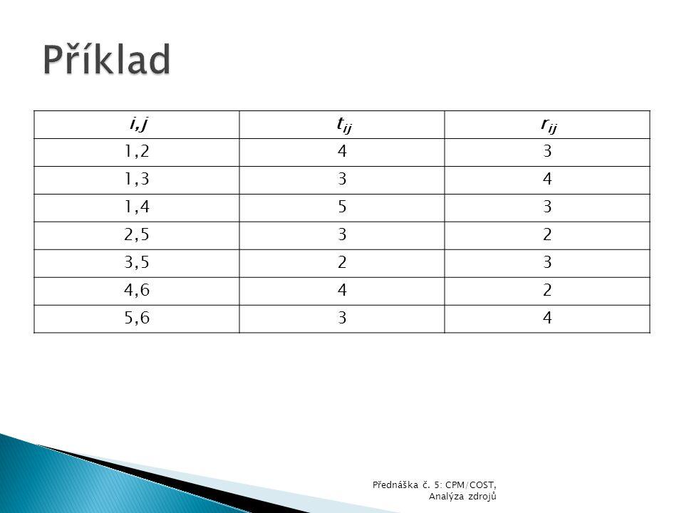 Příklad i,j tij rij 1,2 4 3 1,3 1,4 5 2,5 2 3,5 4,6 5,6 Přednáška č. 5: CPM/COST, Analýza zdrojů