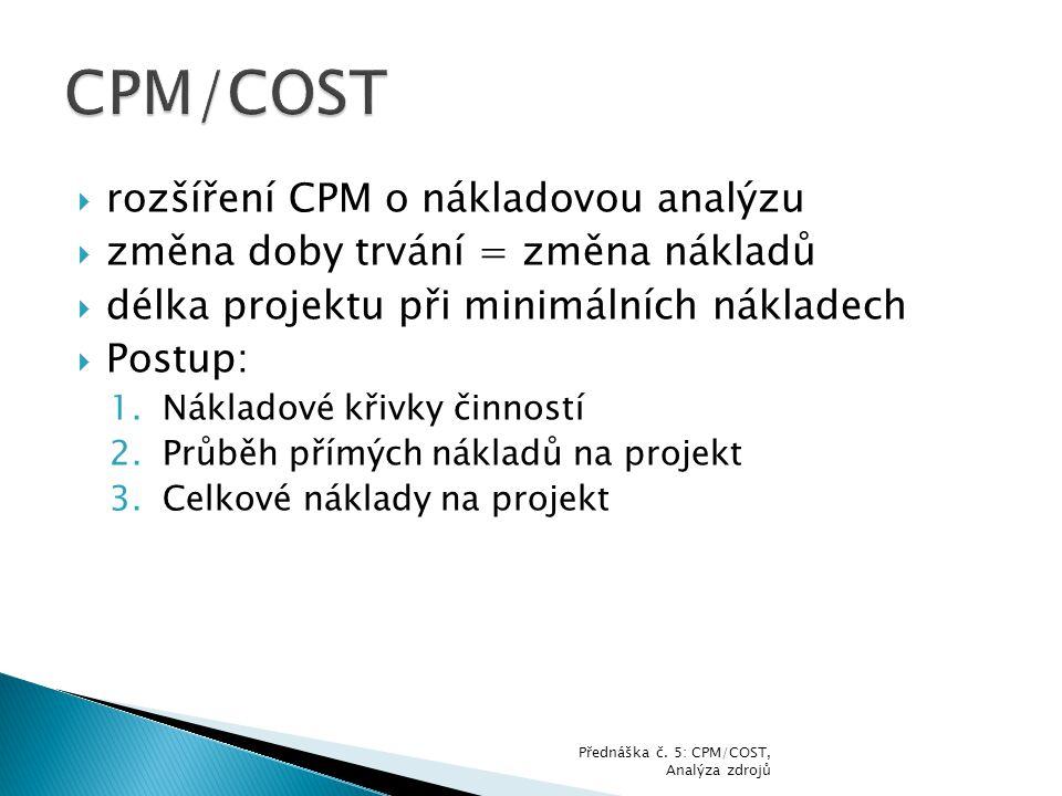 CPM/COST rozšíření CPM o nákladovou analýzu