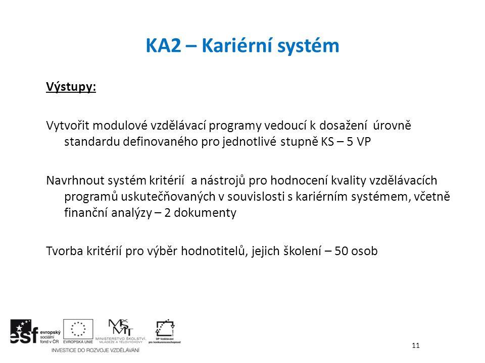 KA2 – Kariérní systém Výstupy: