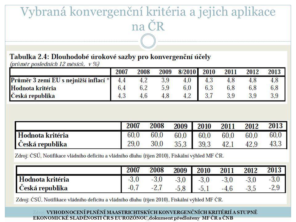 Vybraná konvergenční kritéria a jejich aplikace na ČR