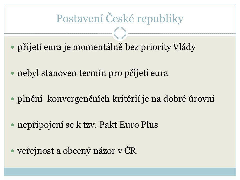 Postavení České republiky