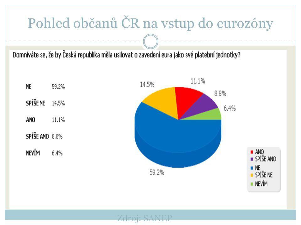 Pohled občanů ČR na vstup do eurozóny