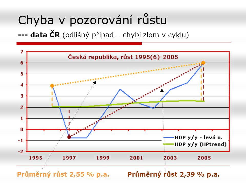 Chyba v pozorování růstu --- data ČR (odlišný případ – chybí zlom v cyklu)
