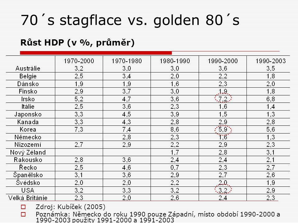 70´s stagflace vs. golden 80´s Růst HDP (v %, průměr)