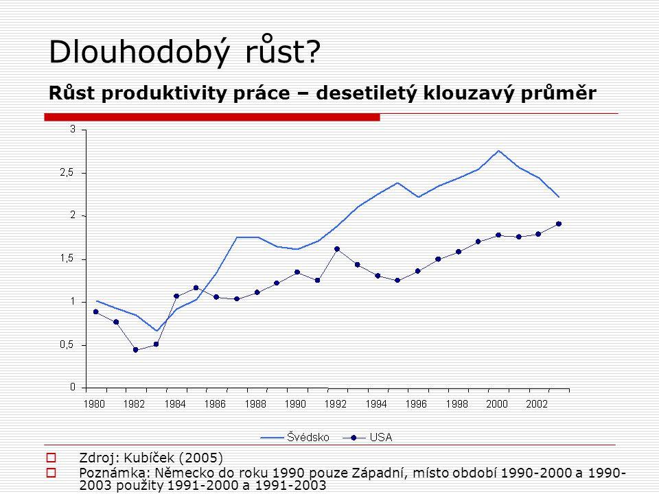Dlouhodobý růst Růst produktivity práce – desetiletý klouzavý průměr