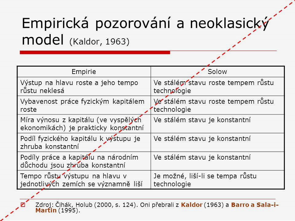 Empirická pozorování a neoklasický model (Kaldor, 1963)
