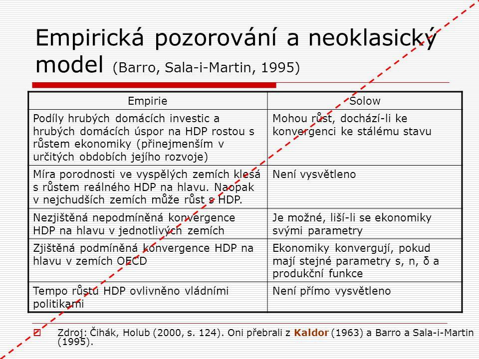 Empirická pozorování a neoklasický model (Barro, Sala-i-Martin, 1995)