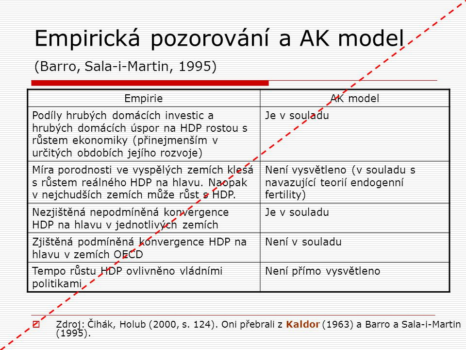 Empirická pozorování a AK model (Barro, Sala-i-Martin, 1995)