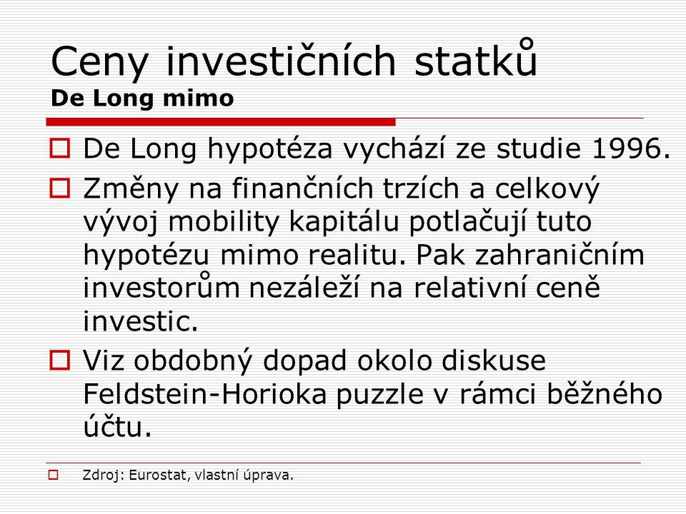 Ceny investičních statků De Long mimo
