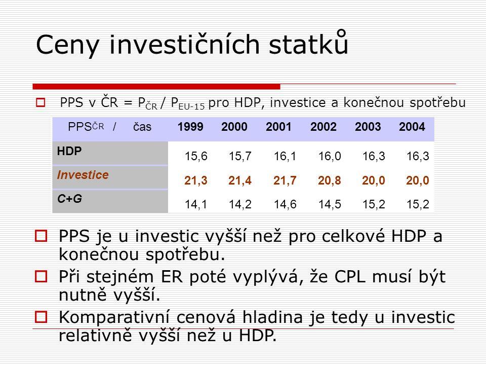 Ceny investičních statků