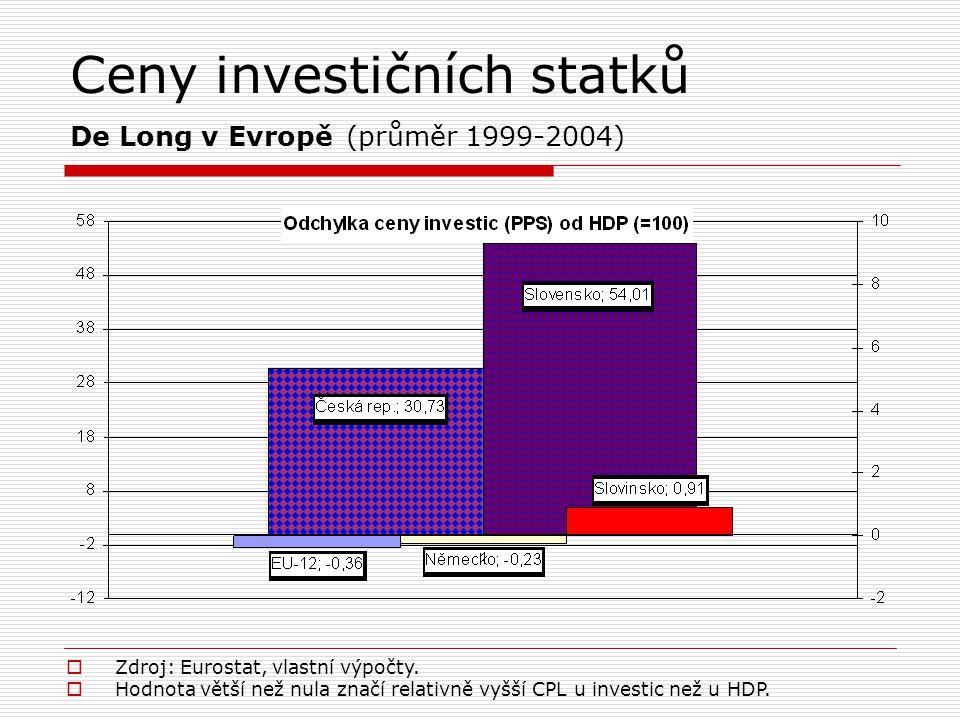 Ceny investičních statků De Long v Evropě (průměr 1999-2004)