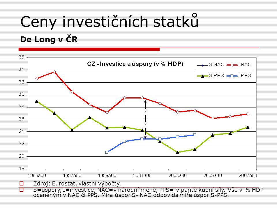 Ceny investičních statků De Long v ČR
