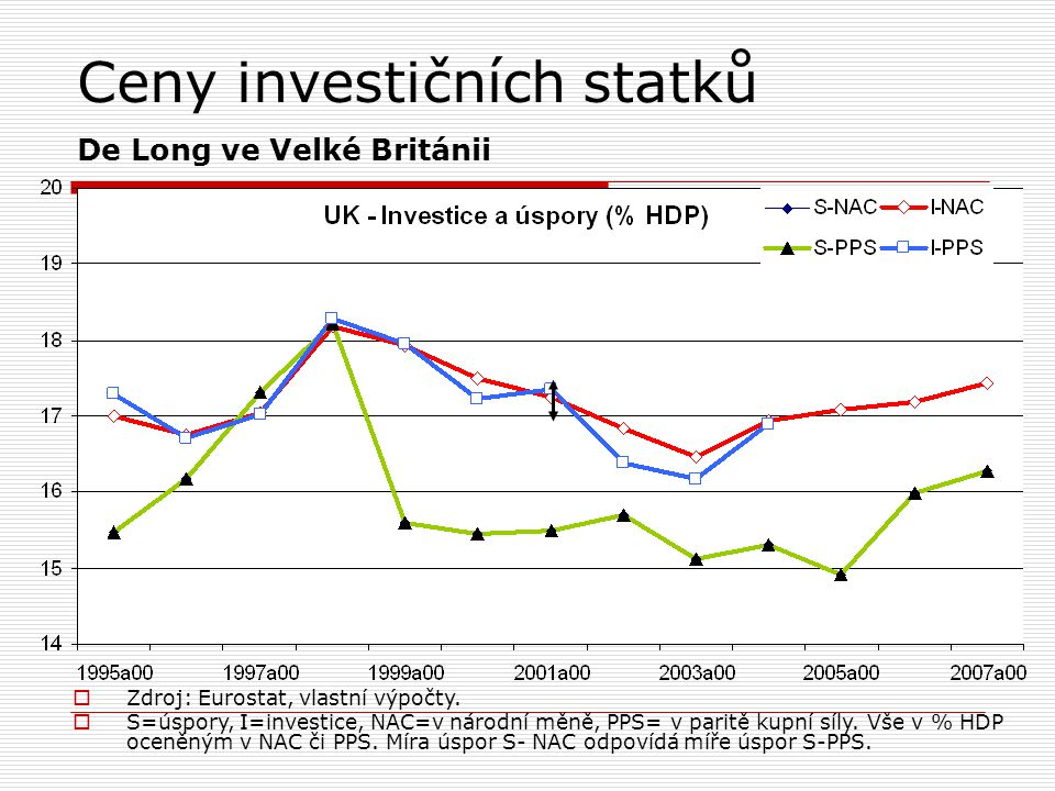 Ceny investičních statků De Long ve Velké Británii