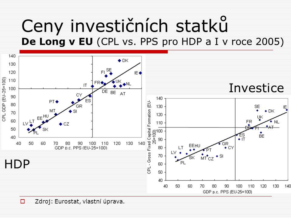 Ceny investičních statků De Long v EU (CPL vs