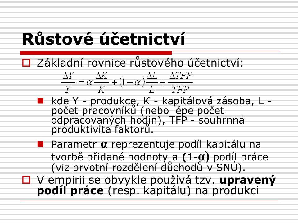 Růstové účetnictví Základní rovnice růstového účetnictví: