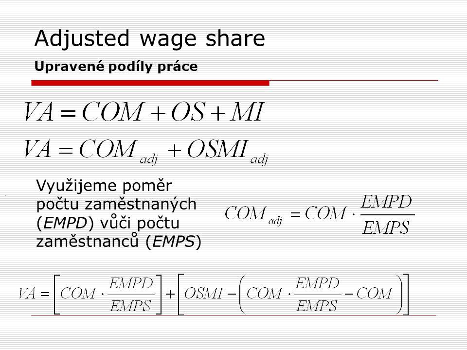 Adjusted wage share Upravené podíly práce