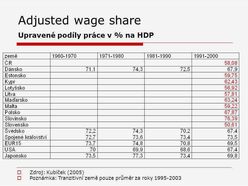 Adjusted wage share Upravené podíly práce v % na HDP
