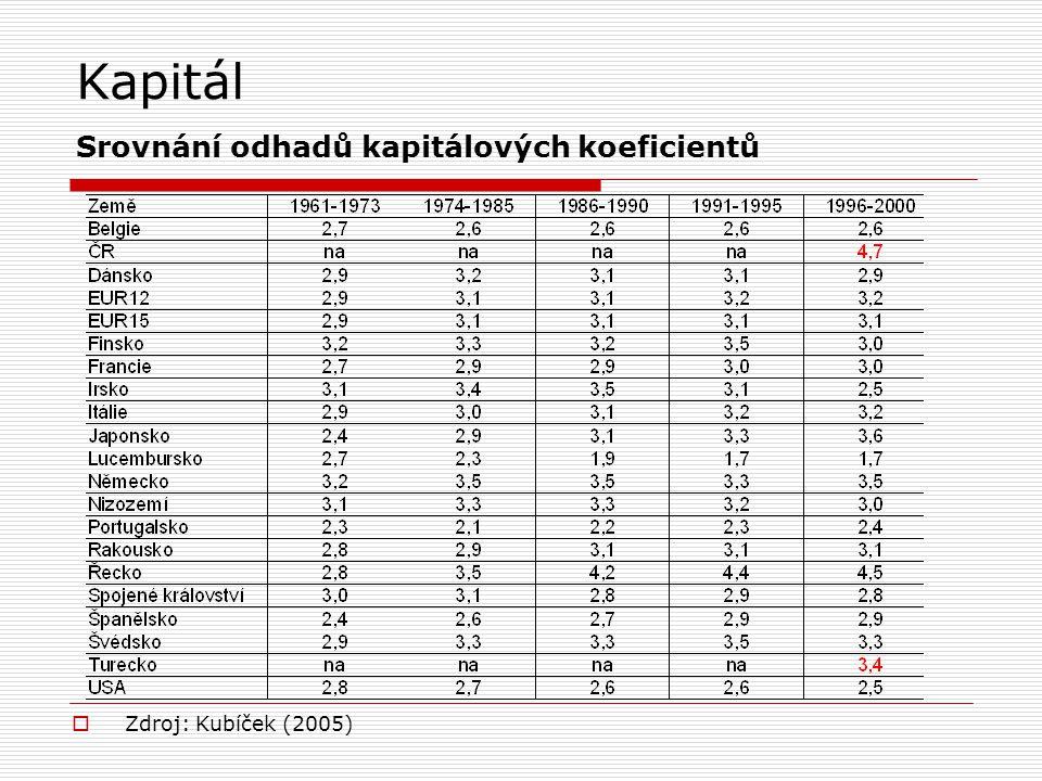 Kapitál Srovnání odhadů kapitálových koeficientů