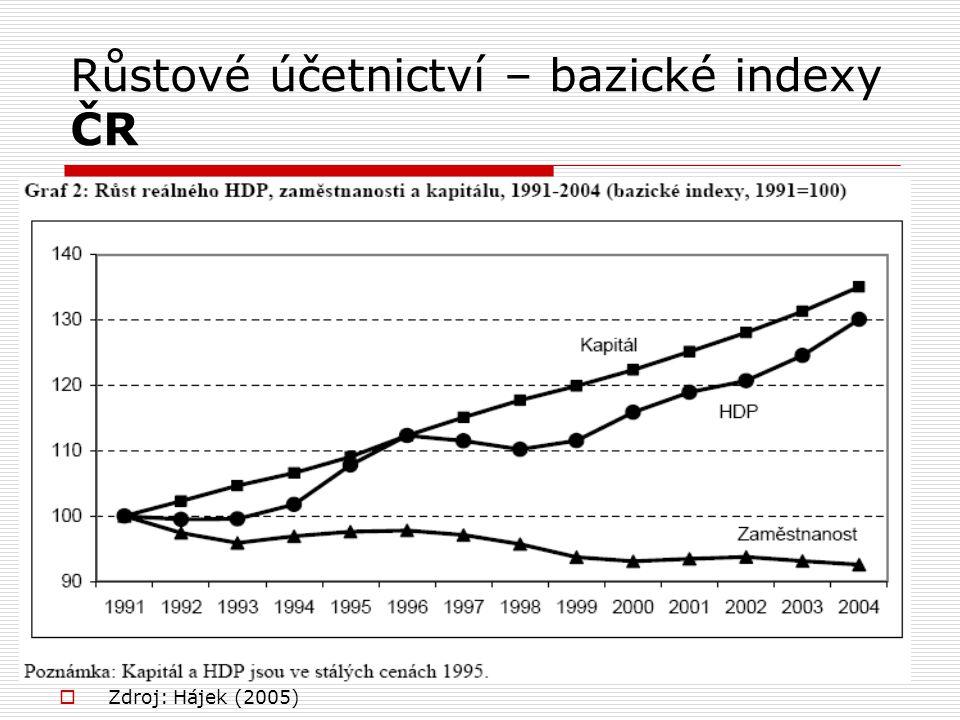 Růstové účetnictví – bazické indexy ČR