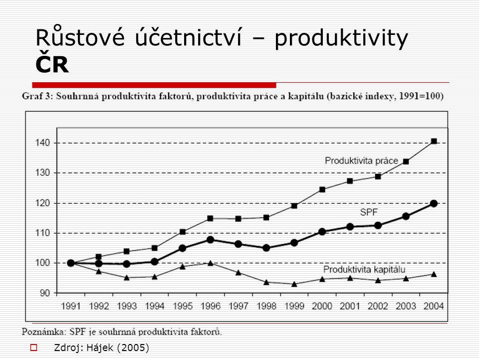 Růstové účetnictví – produktivity ČR